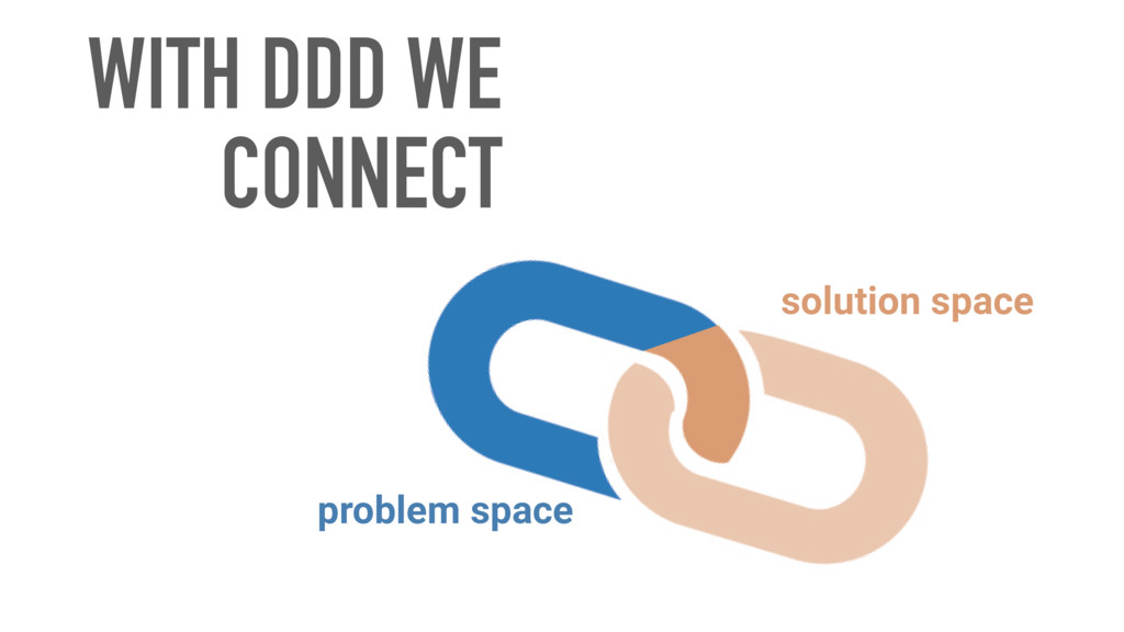 WITH DDD WE CONNECT solution space problem space