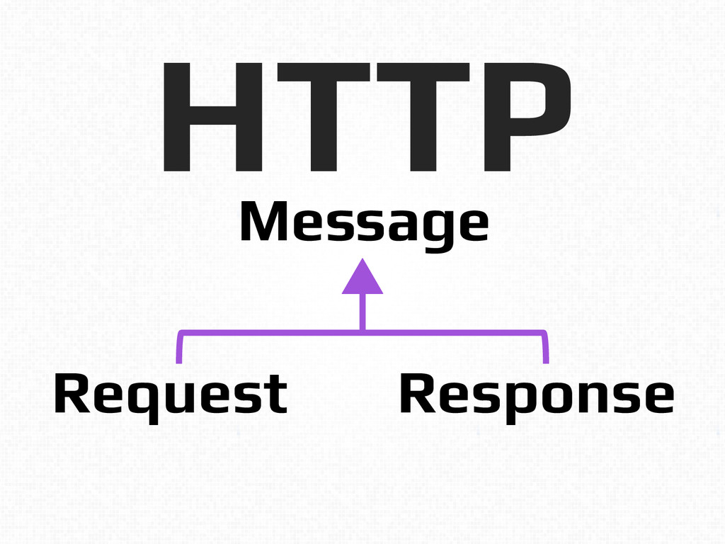HTTP! Message! Request! Response!