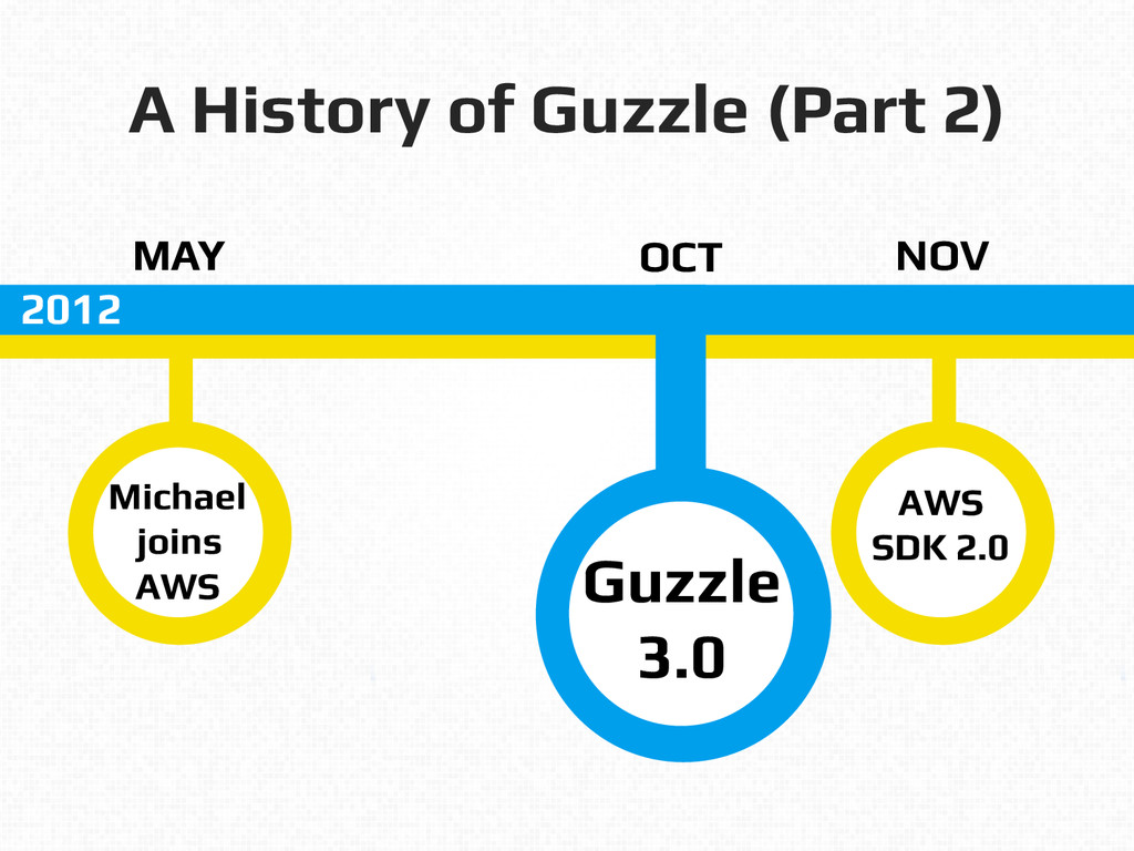A History of Guzzle (Part 2)! MAY! Michael! joi...