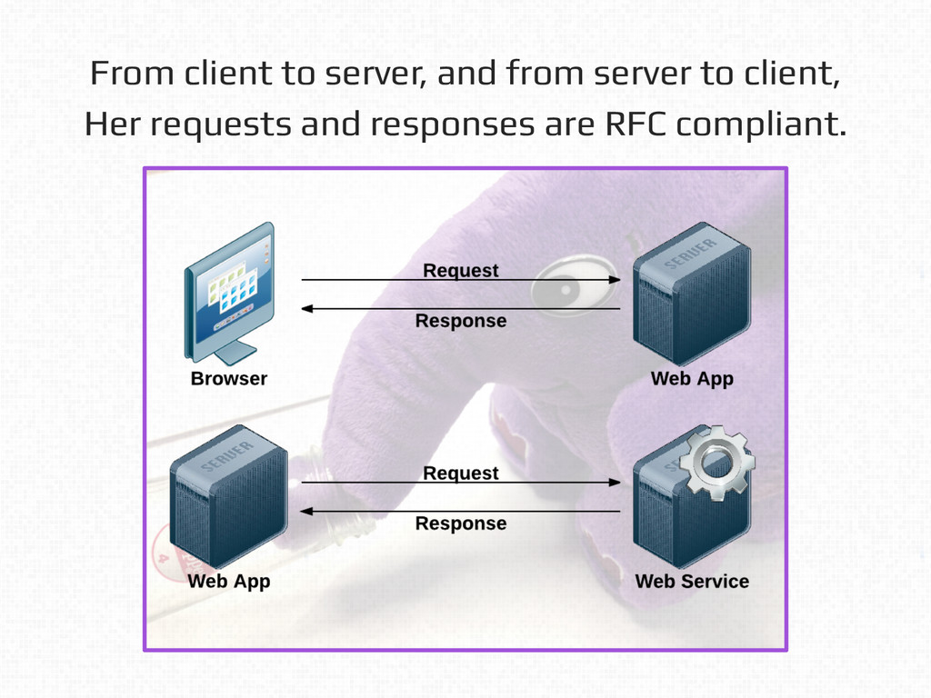 From client to server, and from server to clien...