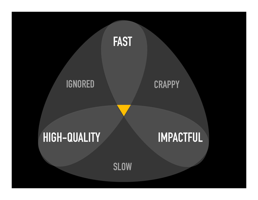 HIGH-QUALITY IMPACTFUL FAST IGNORED SLOW CRAPPY