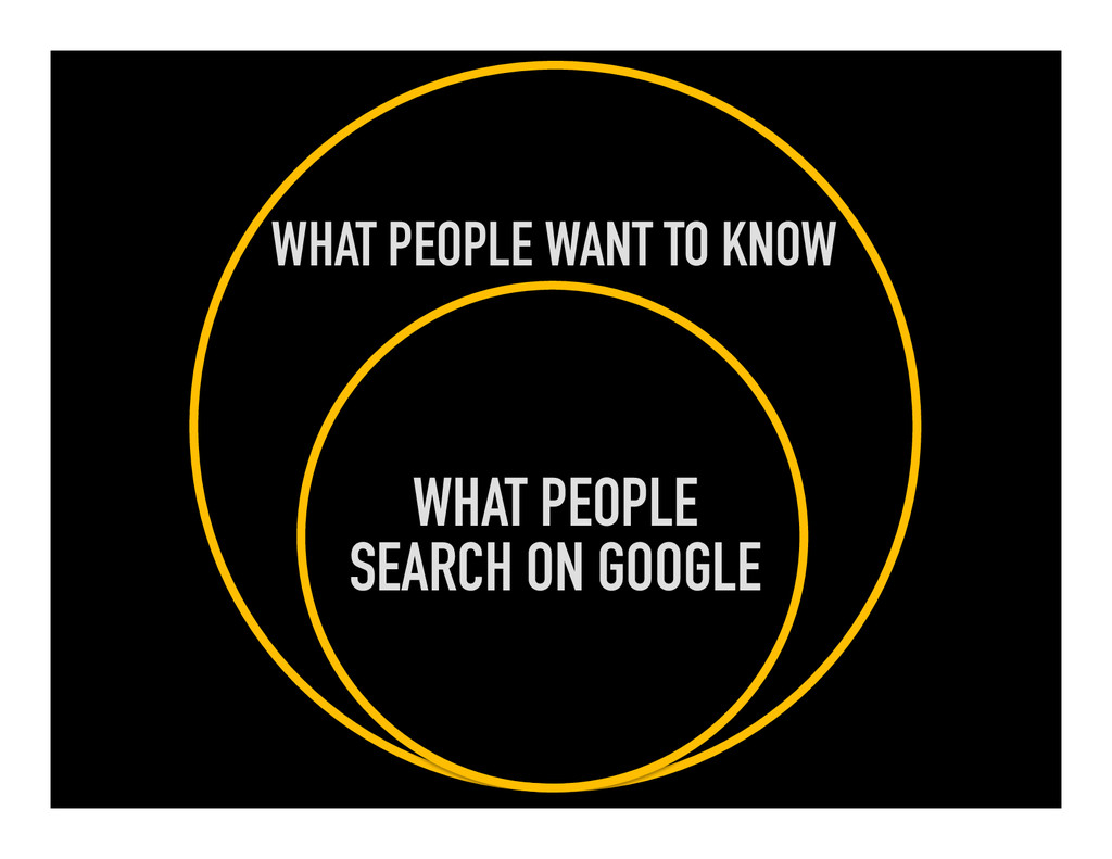 WHAT PEOPLE WANT TO KNOW WHAT PEOPLE SEARCH ON ...