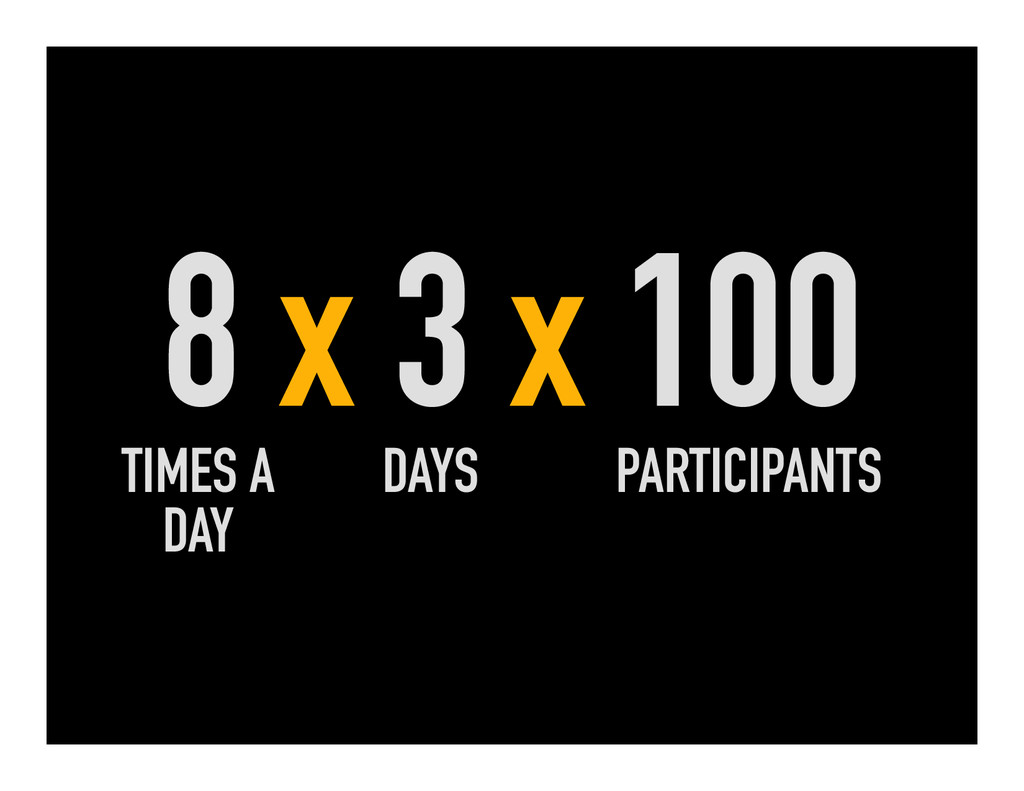 8 x 3 x 100 TIMES A DAY DAYS PARTICIPANTS