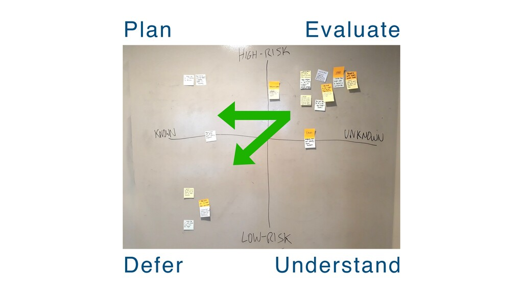 Defer Plan Understand Evaluate