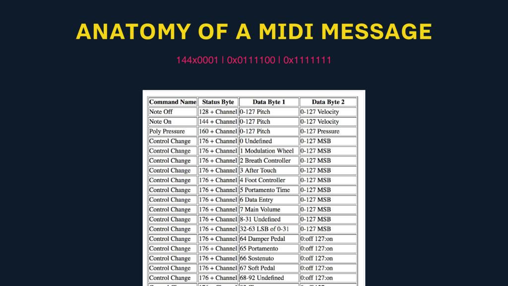 ANATOMY OF A MIDI MESSAGE 144x0001 | 0x0111100 ...