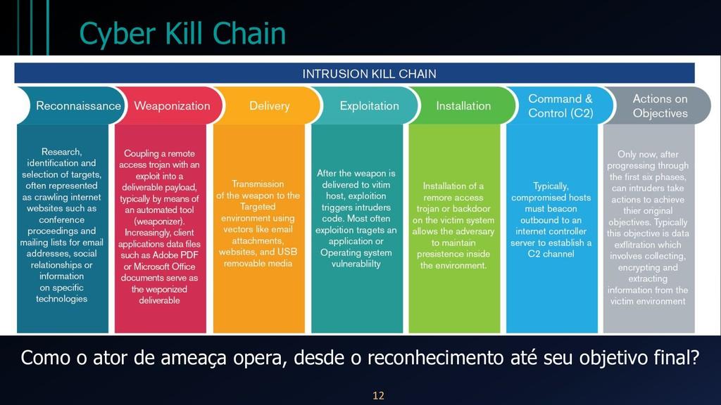 Cyber Kill Chain 12 Como o ator de ameaça opera...