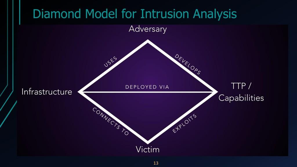 Diamond Model for Intrusion Analysis 13