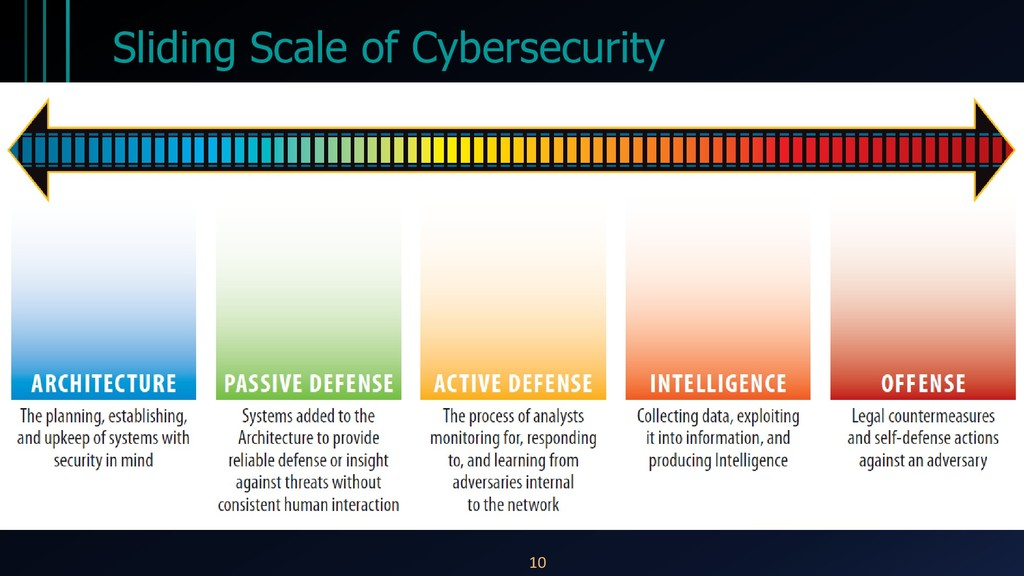 Sliding Scale of Cybersecurity 10