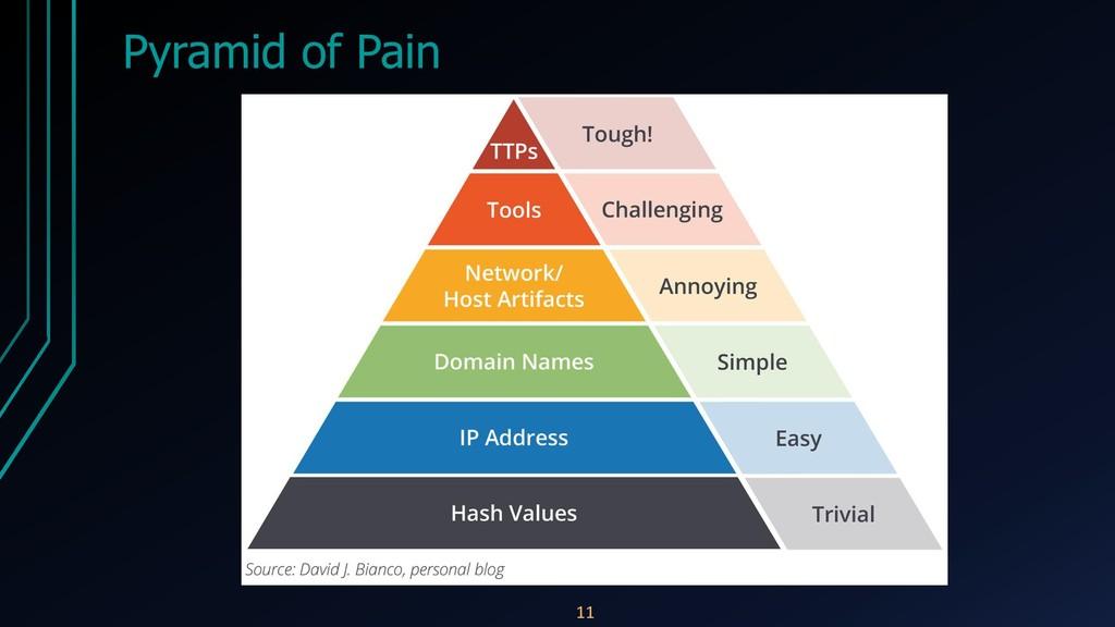 Pyramid of Pain 11