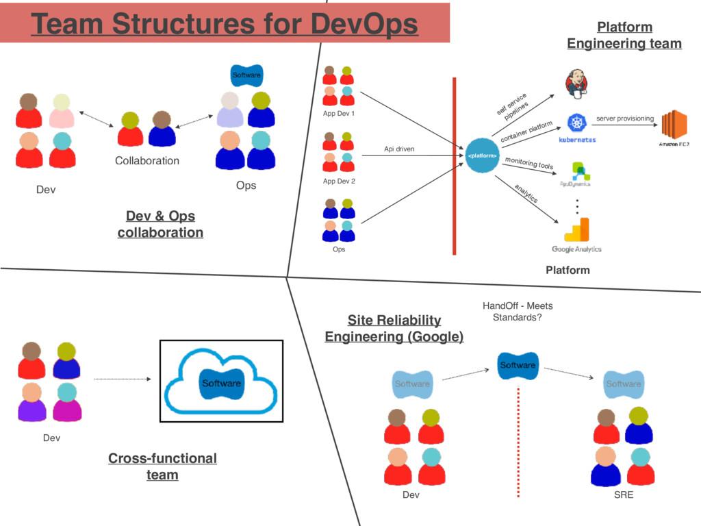 Team Structures for DevOps Dev & Ops collaborat...
