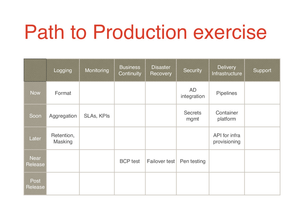 Path to Production exercise Logging Monitoring ...
