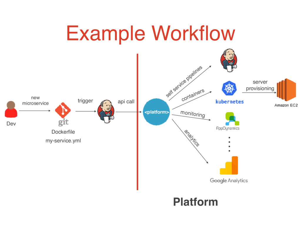 Example Workflow new microservice trigger Platfo...