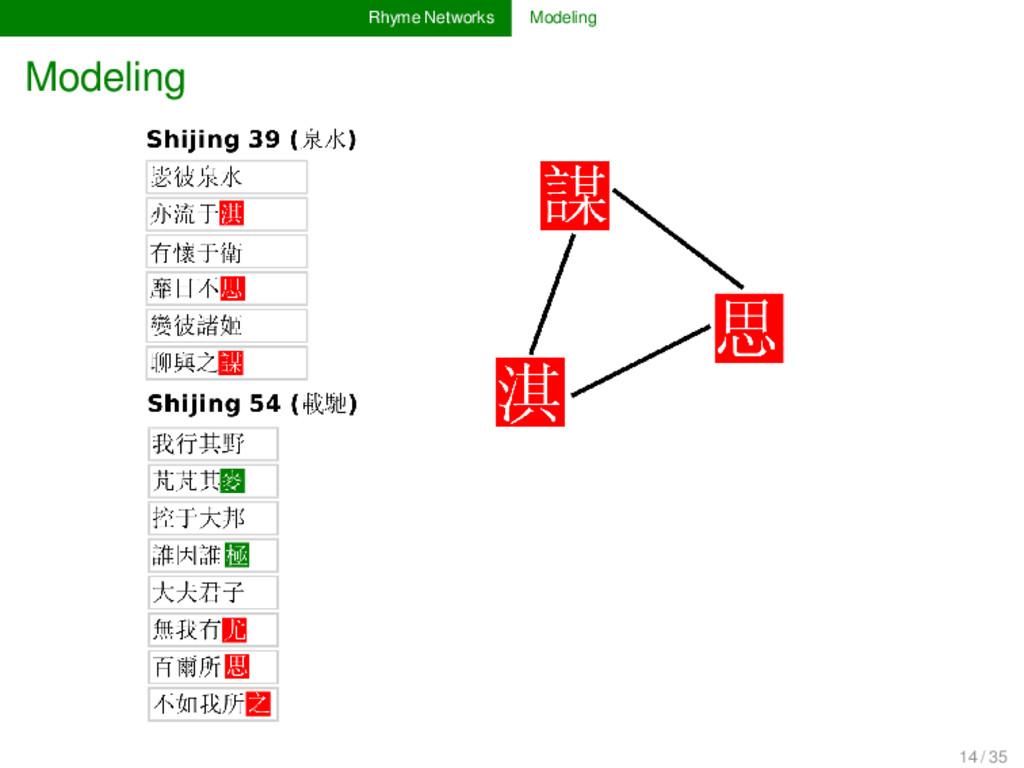 Rhyme Networks Modeling Modeling 14 / 35