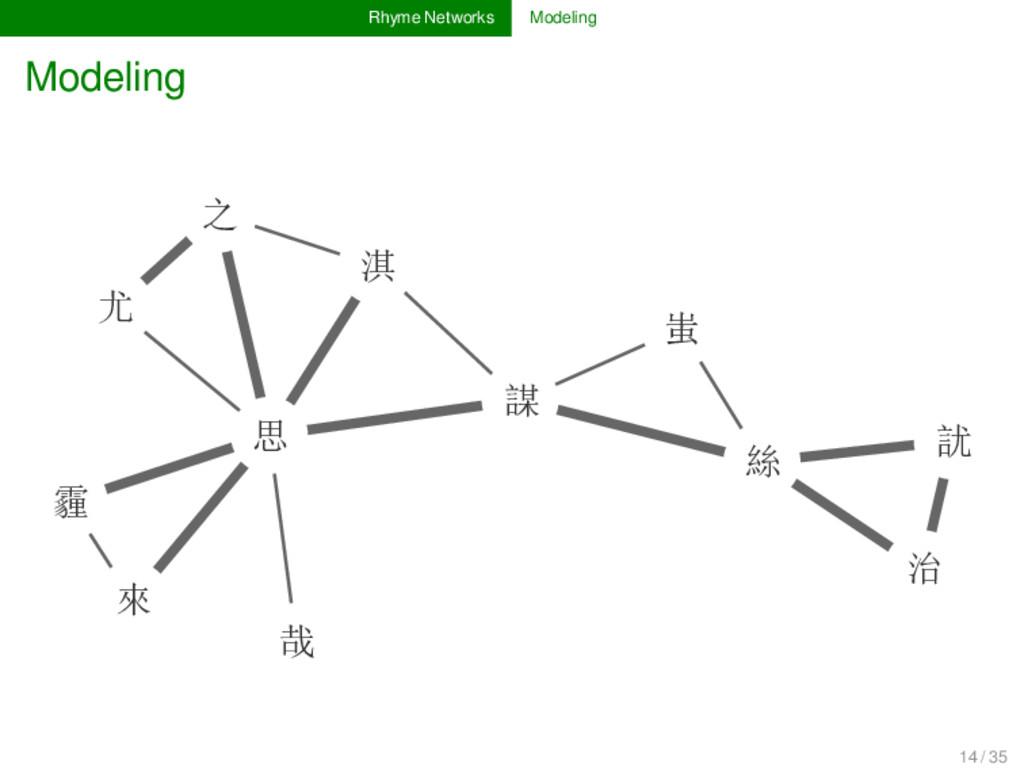 Rhyme Networks Modeling Modeling 訧 蚩 謀 治 絲 淇 之 ...