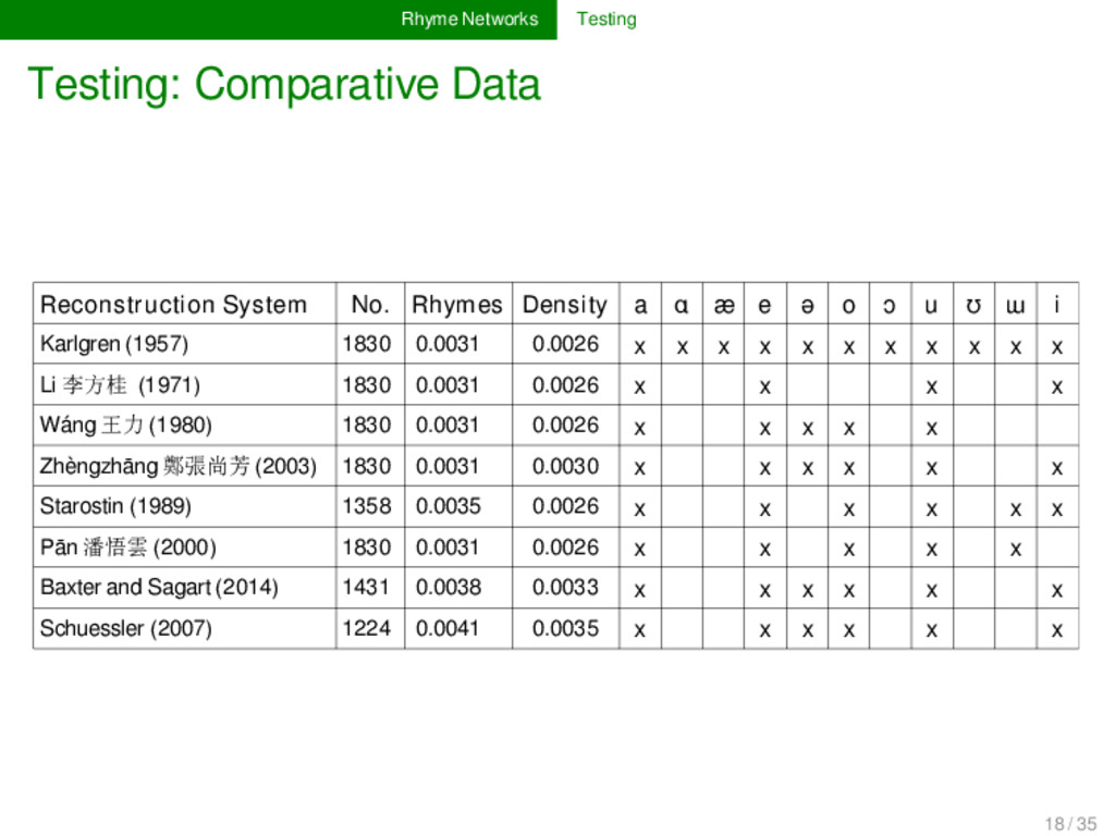 Rhyme Networks Testing Testing: Comparative Dat...