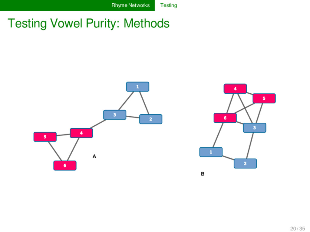 Rhyme Networks Testing Testing Vowel Purity: Me...