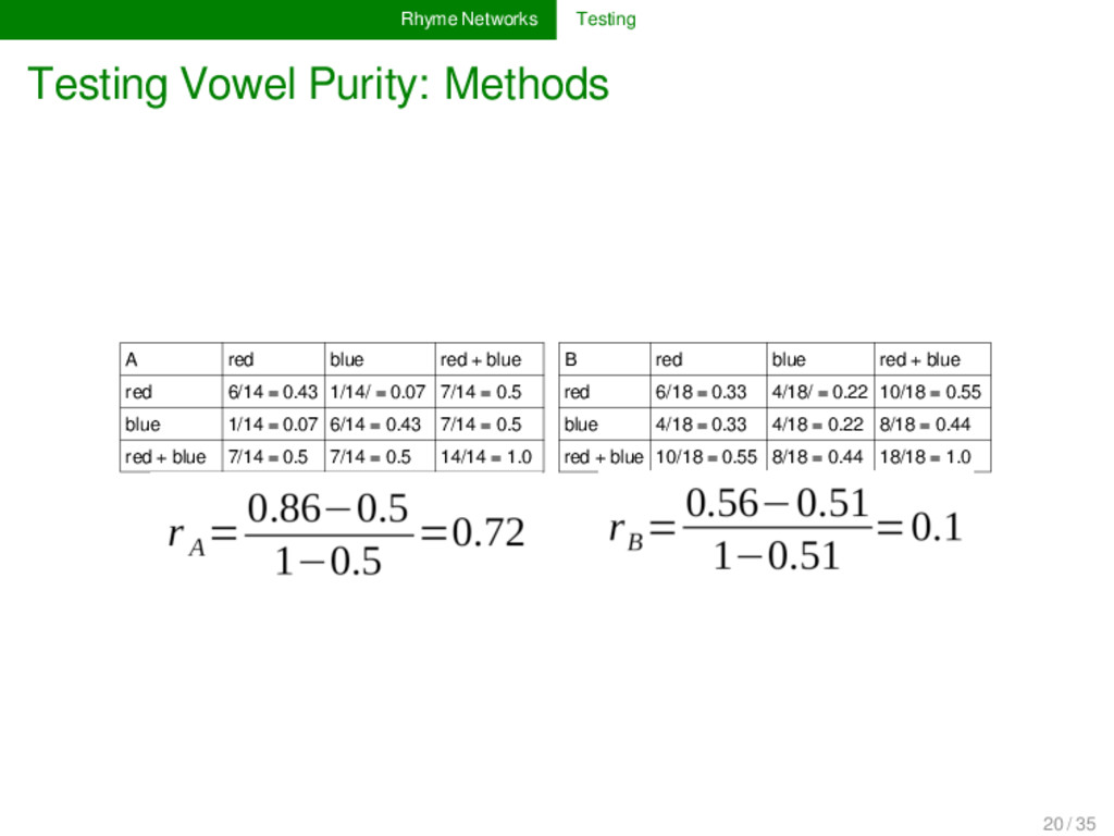 Rhyme Networks Testing Testing Vowel Purity: Me...