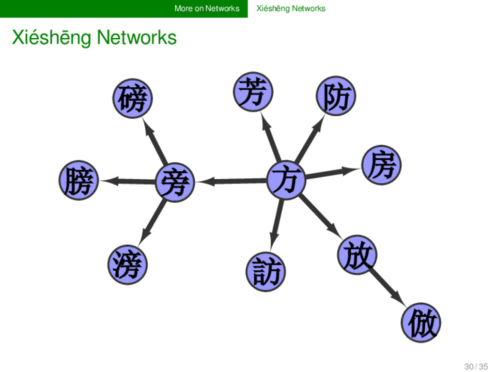 More on Networks Xiéshēng Networks Xiéshēng Net...