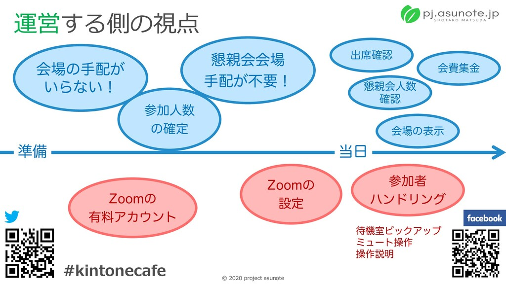 12 © 2020 project asunote #kintonecafe 運営する側の視点...