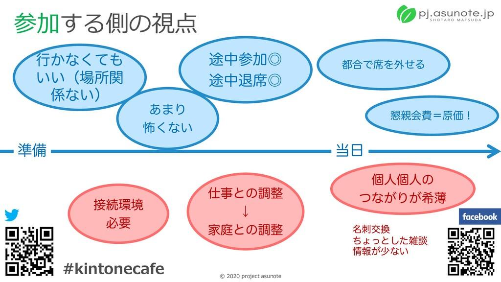 13 © 2020 project asunote #kintonecafe 参加する側の視点...