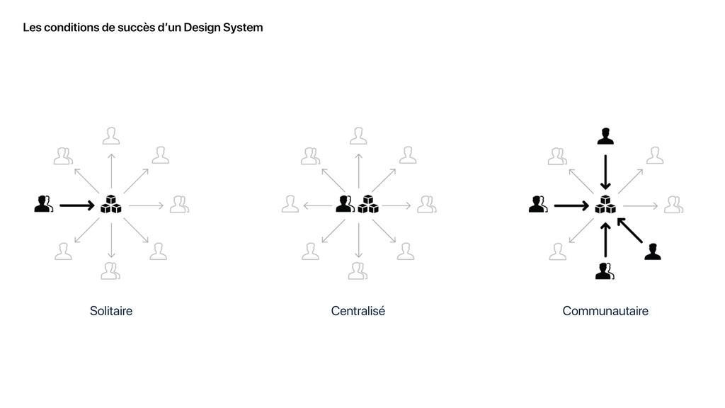 Les conditions de succès d'un Design System Sol...