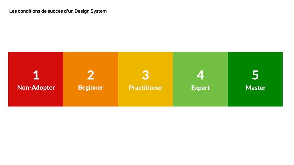 Les conditions de succès d'un Design System