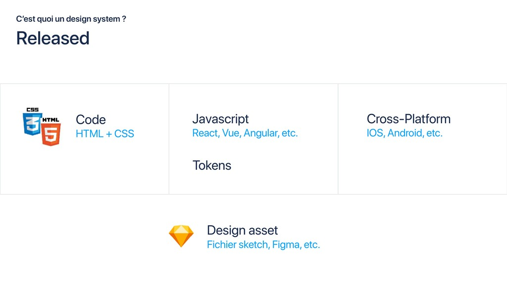 C'est quoi un design system ? Javascript React,...