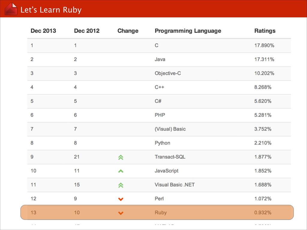 Let's Learn Ruby Scenario