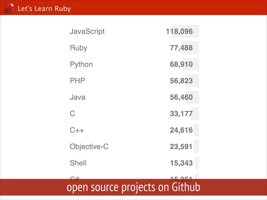 Let's Learn Ruby open source projects on Github