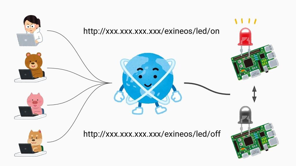 http://xxx.xxx.xxx.xxx/exineos/led/on http://xx...