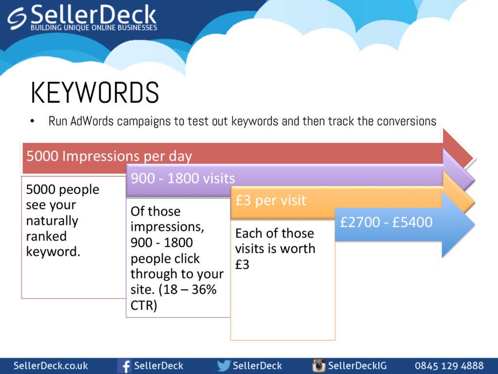 • Run AdWords campaigns to test out keywords a...