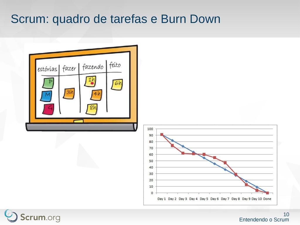 10 Entendendo o Scrum Scrum: quadro de tarefas ...