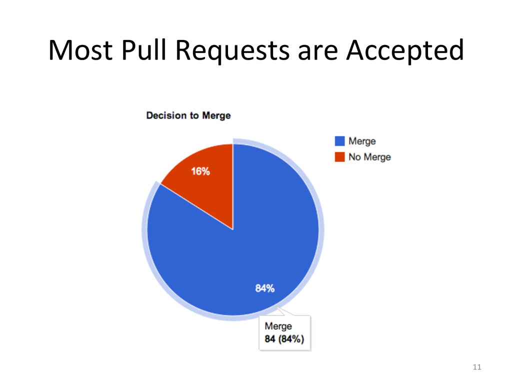Most Pull Requests are Accepted ...