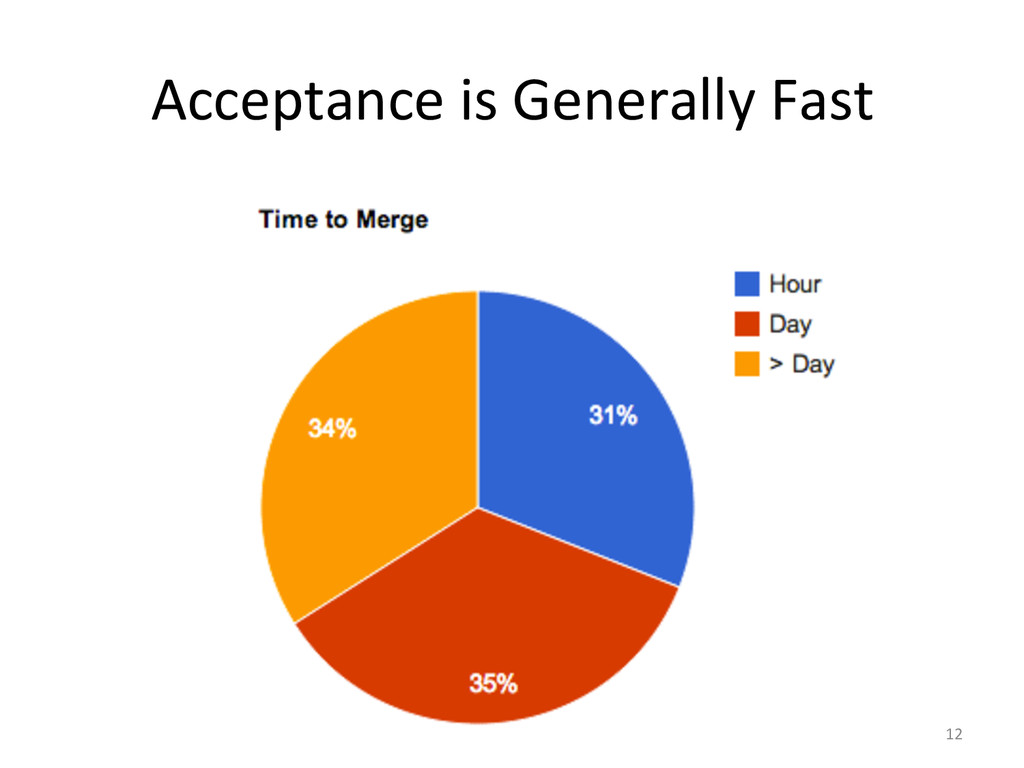 Acceptance is Generally Fast  12