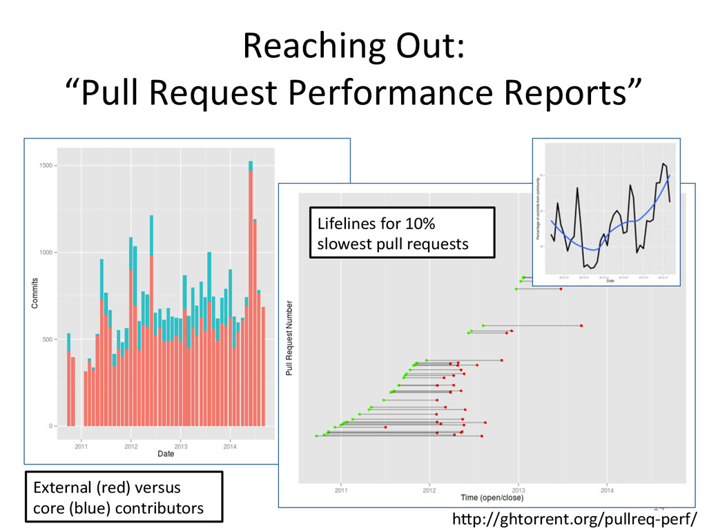 """Reaching Out:  """"Pull Request Perfor..."""