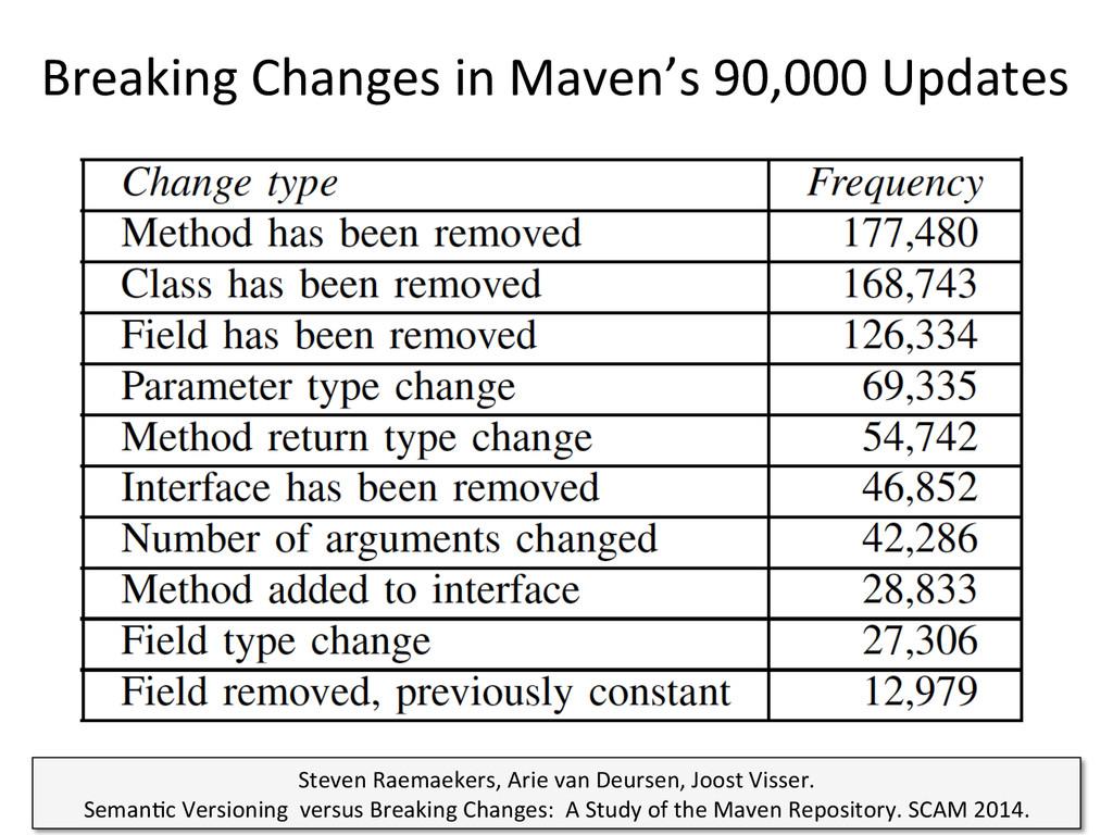 Breaking Changes in Maven's 90,000...