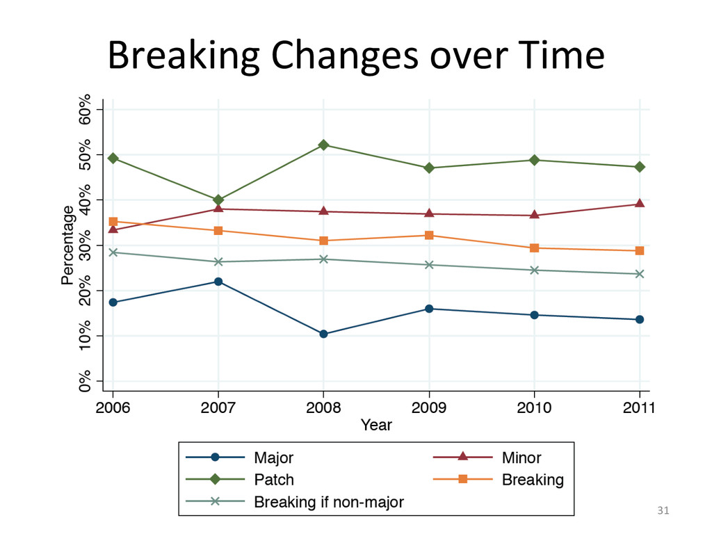 Breaking Changes over Time  31