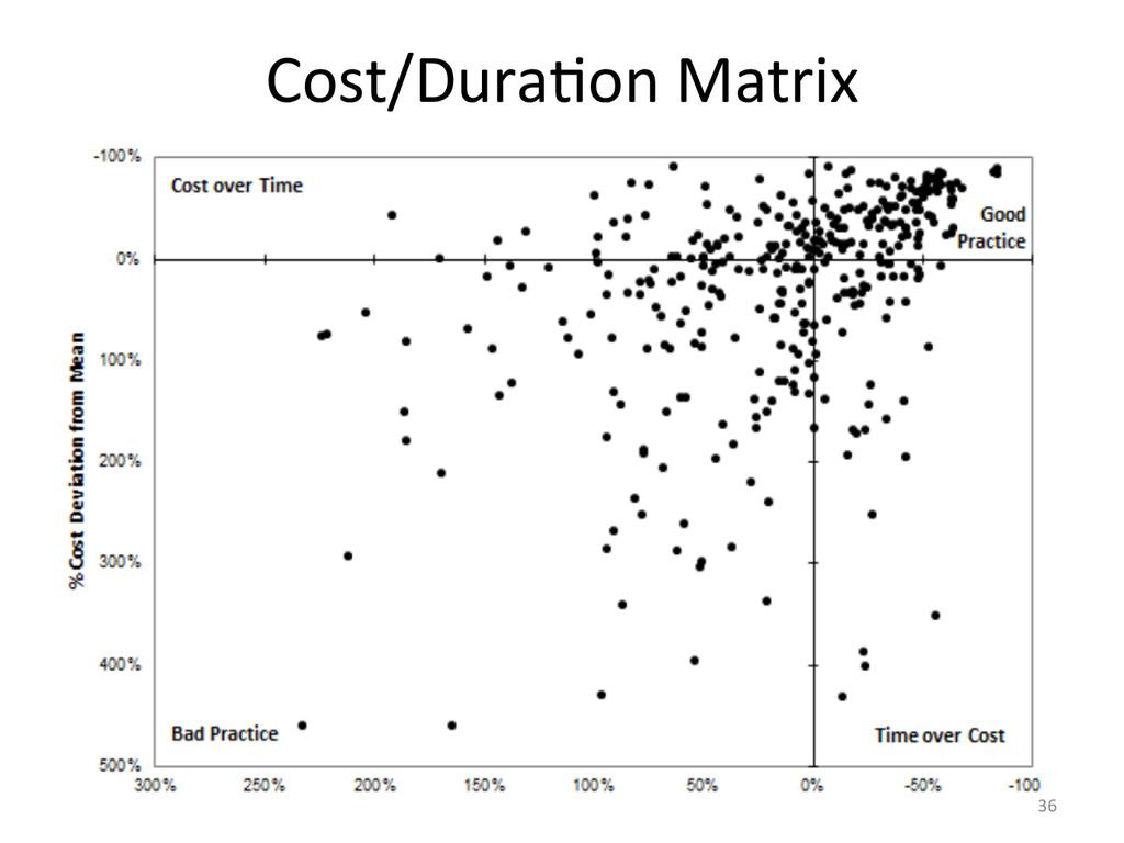 Cost/DuraCon Matrix  36