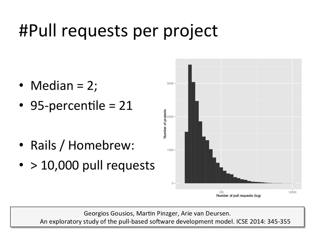 #Pull requests per project  • Medi...
