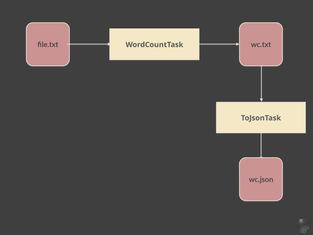 WordCountTask file.txt wc.txt ToJsonTask wc.json