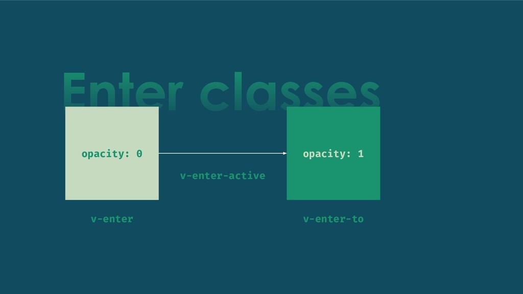 Enter classes opacity: 0 opacity: 1 v-enter v-e...