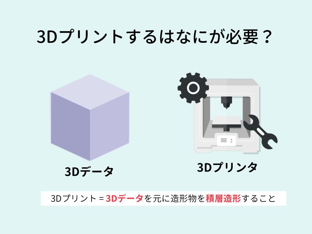 3Dプリントするはなにが必要? 3Dデータ 3Dプリンタ 3Dプリント = 3Dデータを元に造...