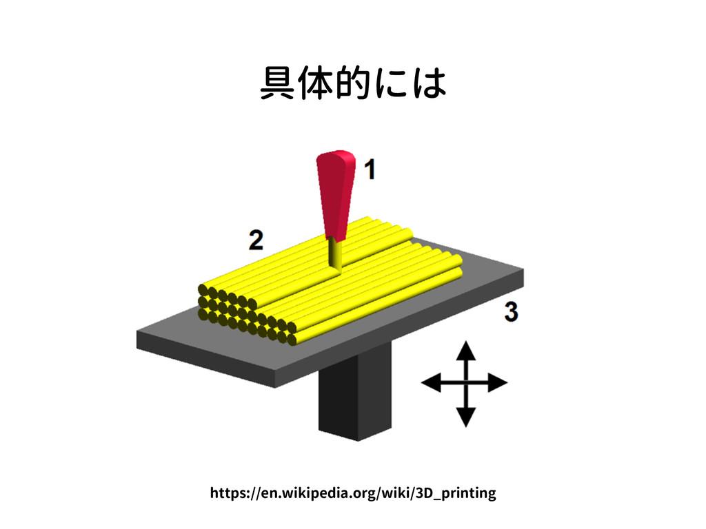 具体的には https://en.wikipedia.org/wiki/3D_printing