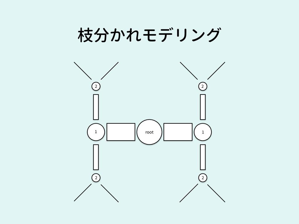 枝分かれモデリング root 1 2 2 2 2 1
