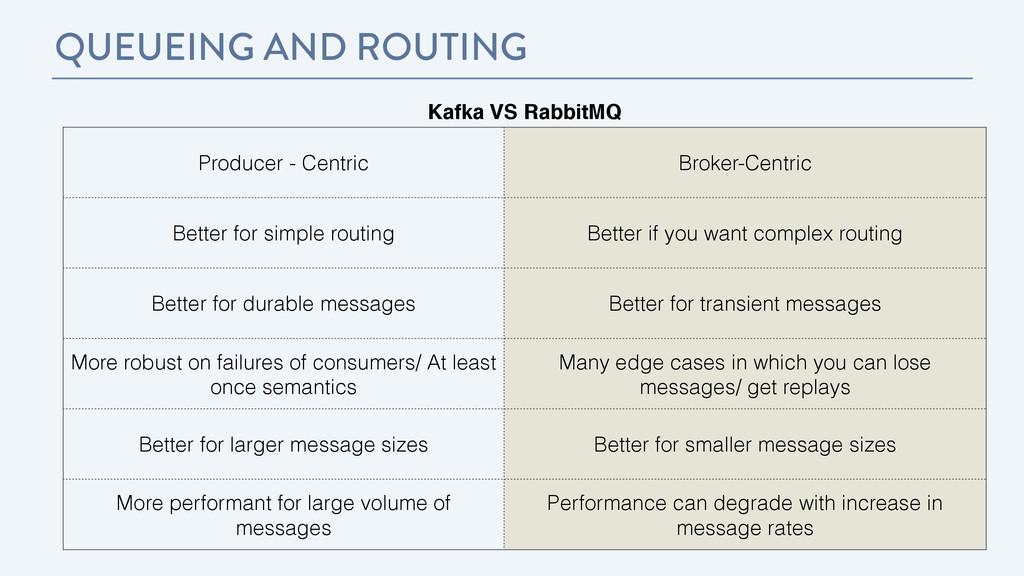 QUEUEING AND ROUTING Kafka VS RabbitMQ Producer...
