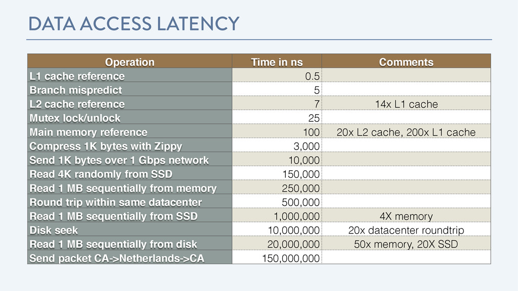 DATA ACCESS LATENCY Operation! Time in ns! Comm...
