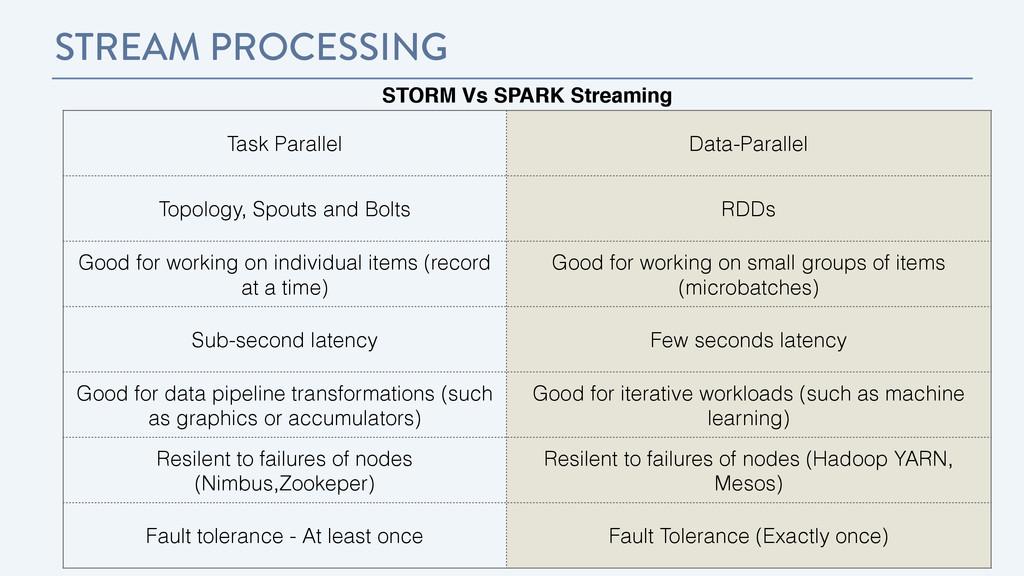 STREAM PROCESSING STORM Vs SPARK Streaming Task...