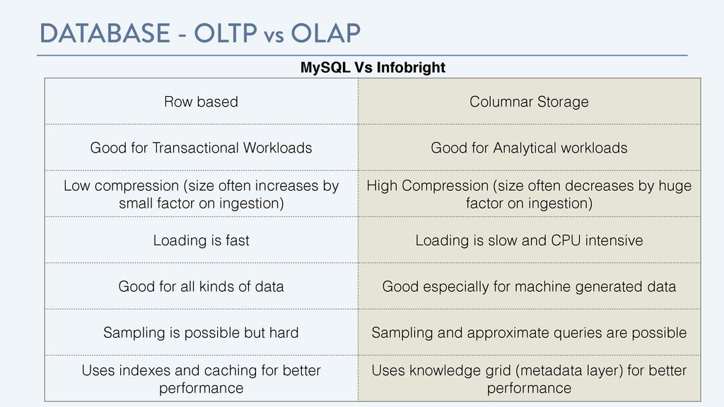 DATABASE - OLTP vs OLAP MySQL Vs Infobright Row...
