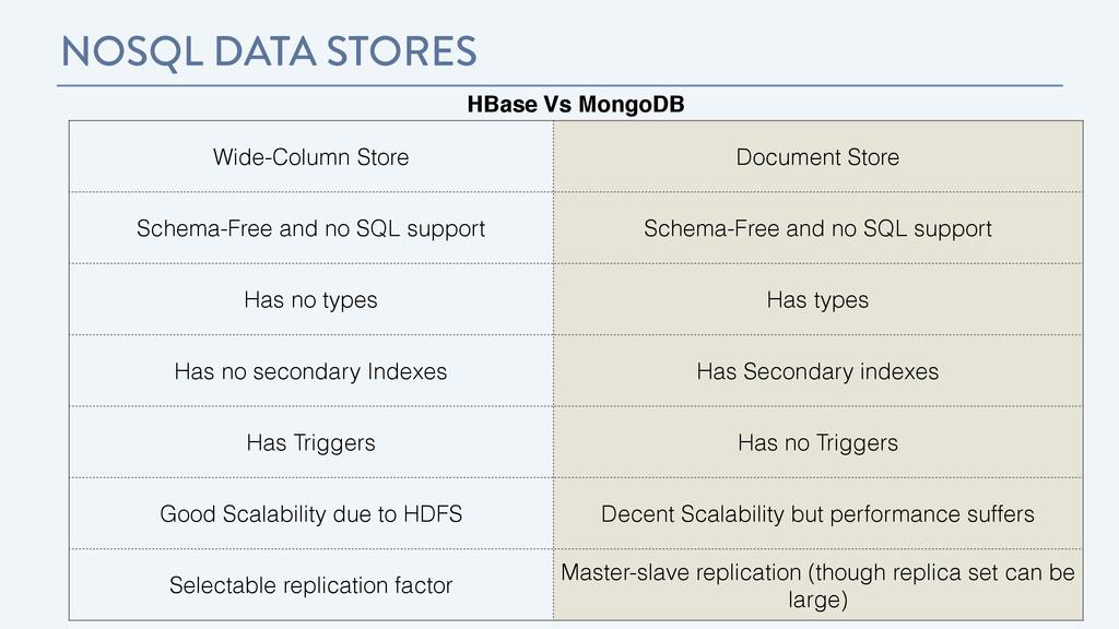 NOSQL DATA STORES HBase Vs MongoDB Wide-Column ...