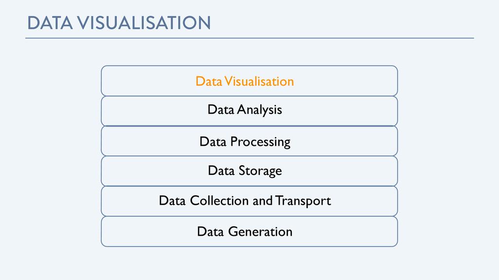 Data Visualisation Data Analysis Data Processin...